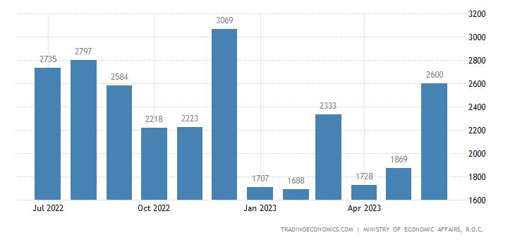 Taiwan Bankruptcies