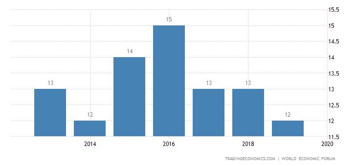 Taiwan Competitiveness Rank