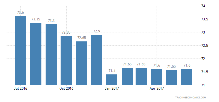 Taiwan Consumer Confidence Economic Expectations