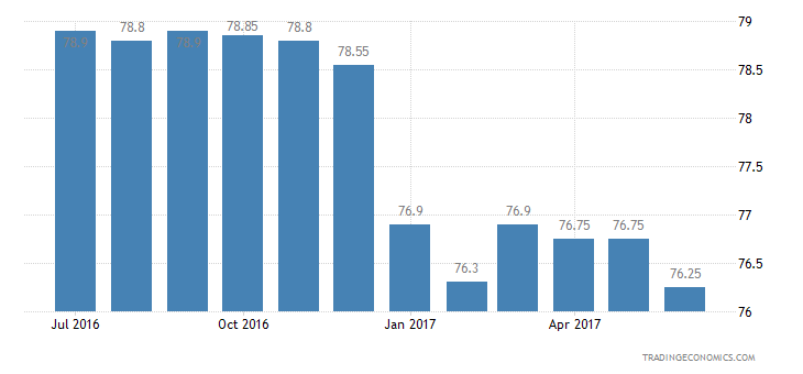 Taiwan Consumer Confidence Financial Expectations