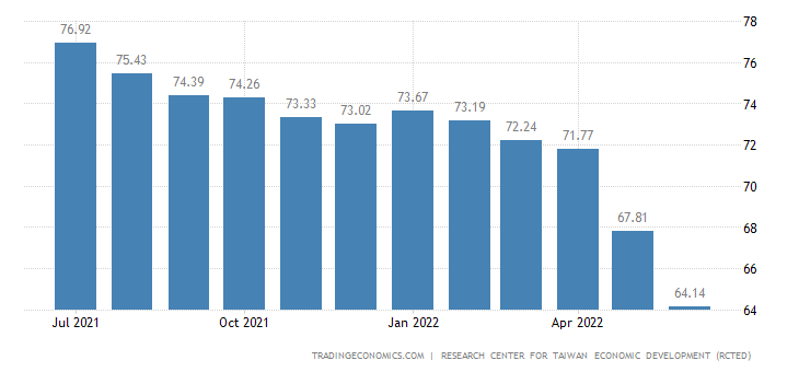 Taiwan Consumer Confidence