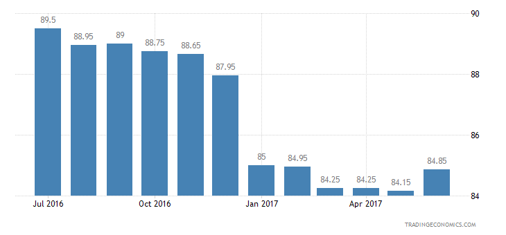 Taiwan Consumer Confidence Major Purchases Expectations