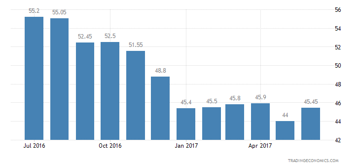 Taiwan Consumer Confidence Price Trends