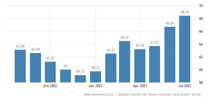 Taiwan Consumer Confidence