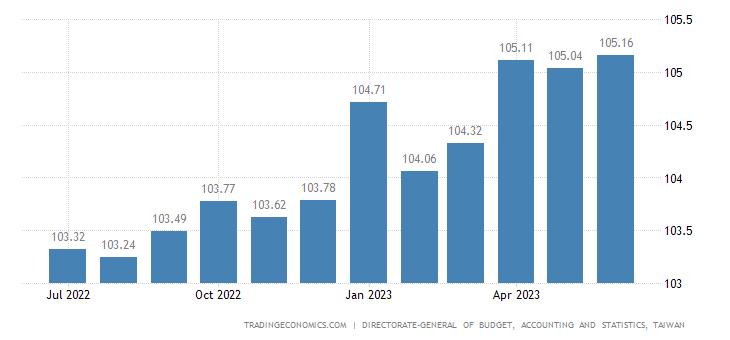 Taiwan Consumer Price Index (CPI)