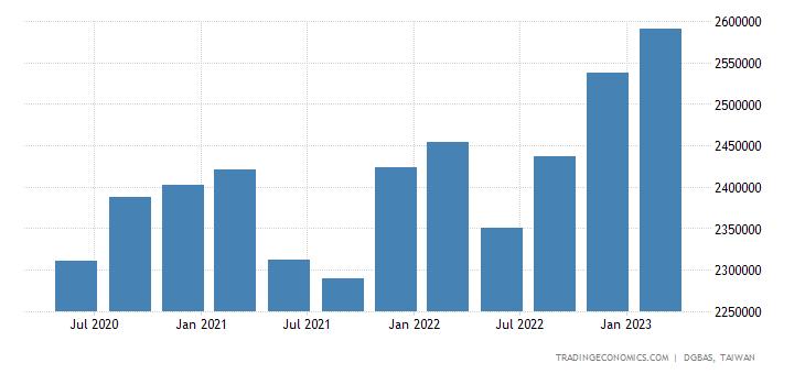 Taiwan Consumer Spending