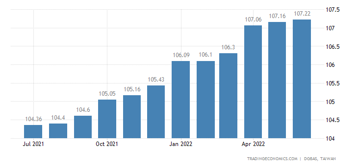 Taiwan Core Consumer Prices