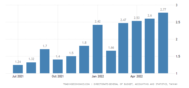 Taiwan Core Inflation Rate