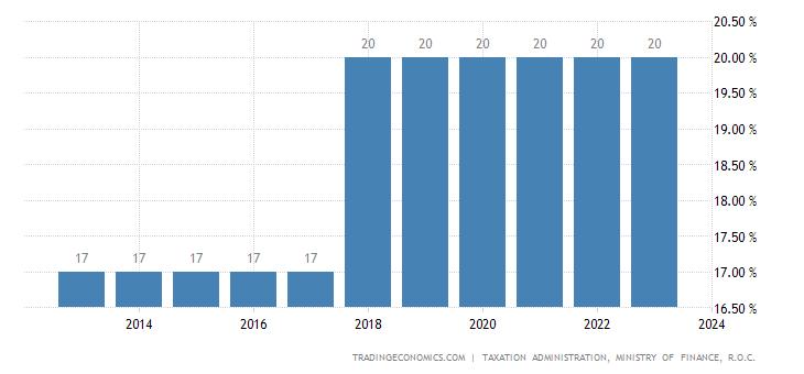 Taiwan Corporate Tax Rate