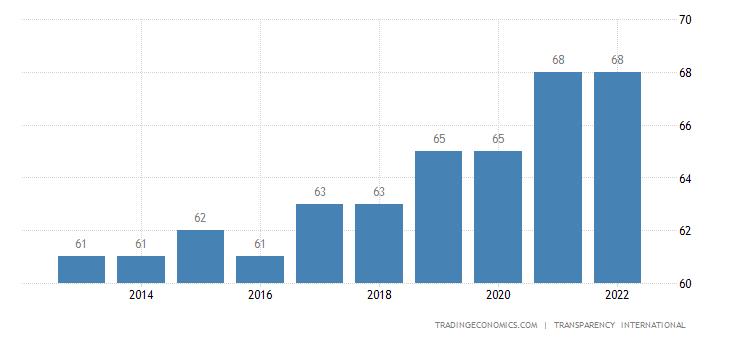 Taiwan Corruption Index