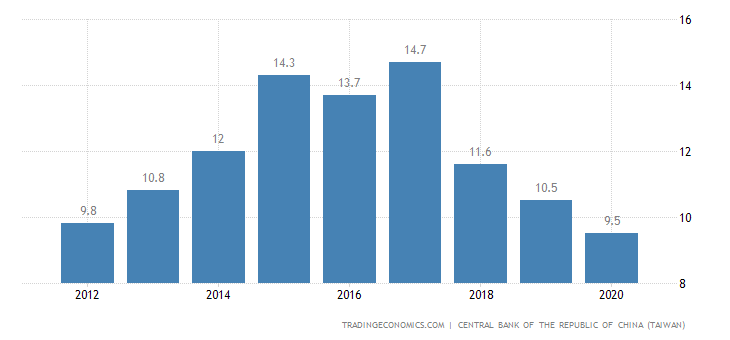 Taiwan Current Account to GDP
