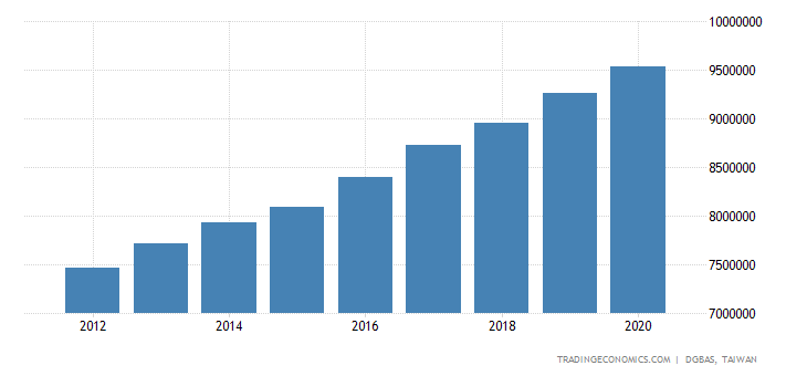 Taiwan Households Disposable Income