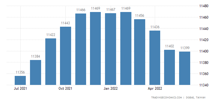 Taiwan Employed Persons