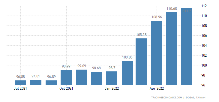 Taiwan Export Prices