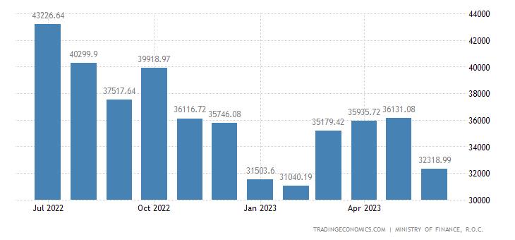 Taiwan Exports