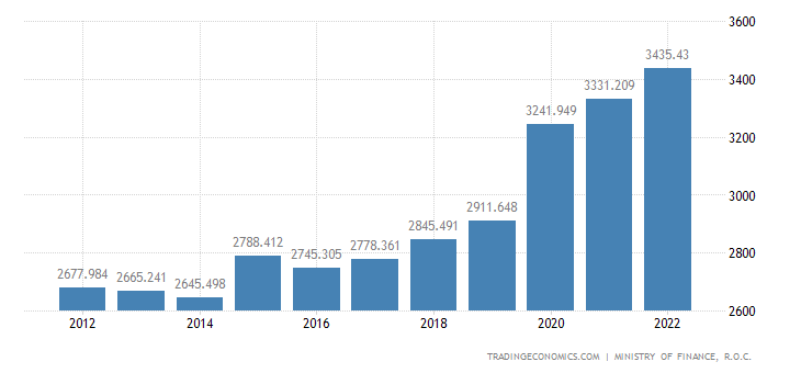 Taiwan Fiscal Expenditure