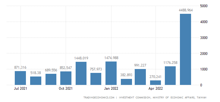 Taiwan Foreign Direct Investment