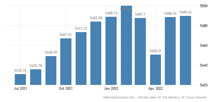 Taiwan Foreign Exchange Reserves