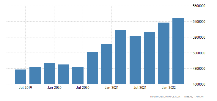 Taiwan GDP Constant Prices