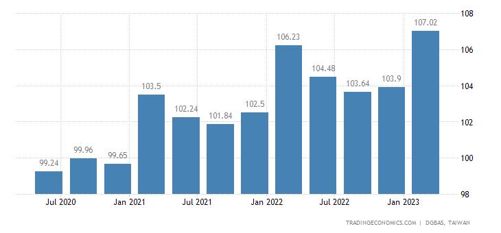 Taiwan GDP Deflator