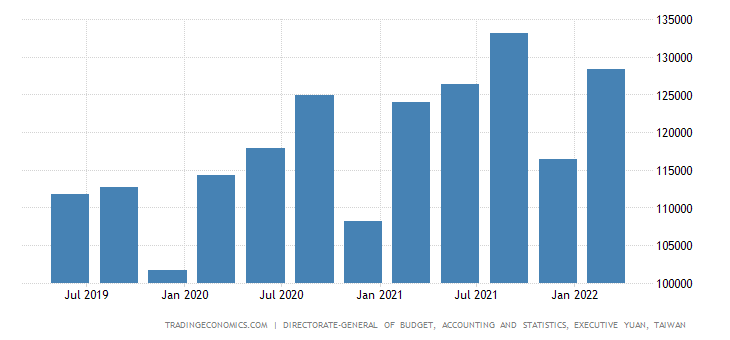 Taiwan GDP From Construction