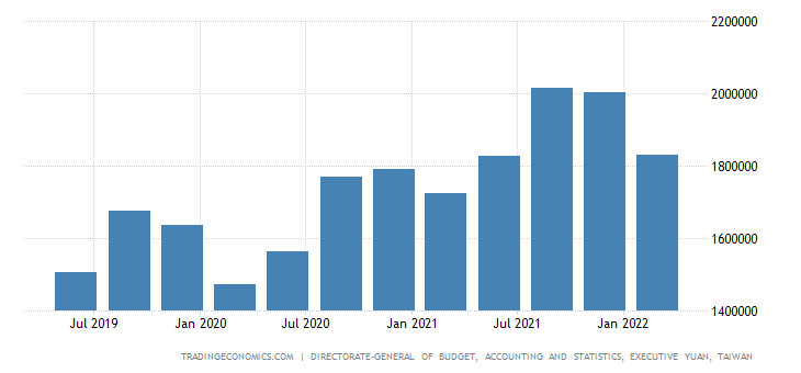 Taiwan GDP From Manufacturing