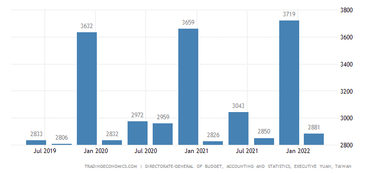 Taiwan GDP From Mining