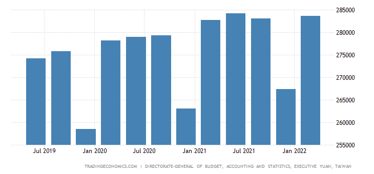 Taiwan GDP From Public Administration and Defence