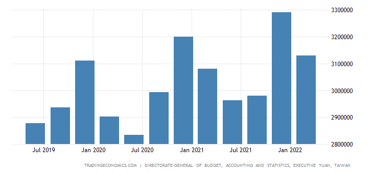 Taiwan GDP From Services
