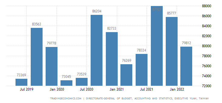 Taiwan GDP From Utilities