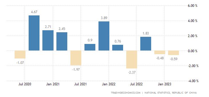 Taiwan GDP Growth Rate