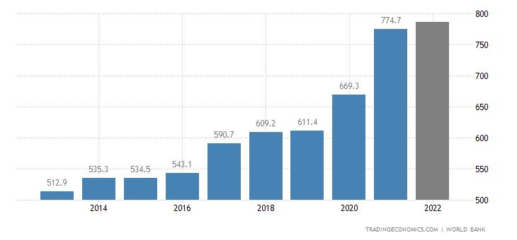 Taiwan GDP