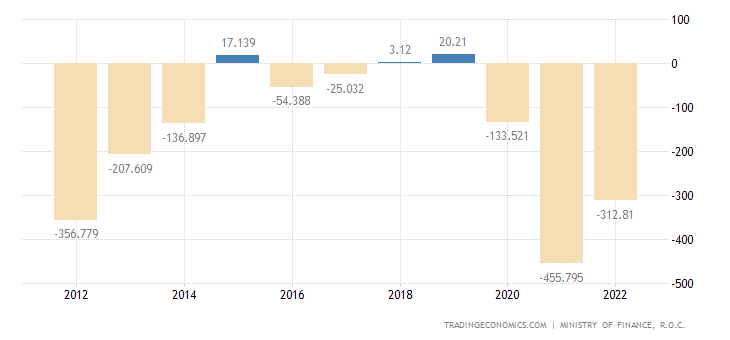 Taiwan Government Budget Value