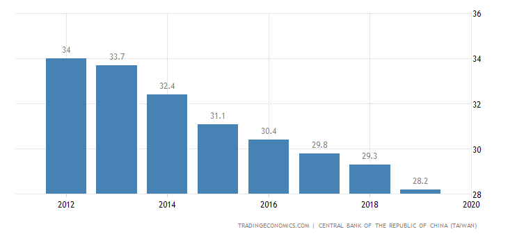 Taiwan Government Debt to GDP