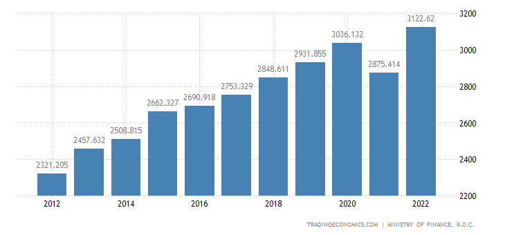 Taiwan Government Revenues