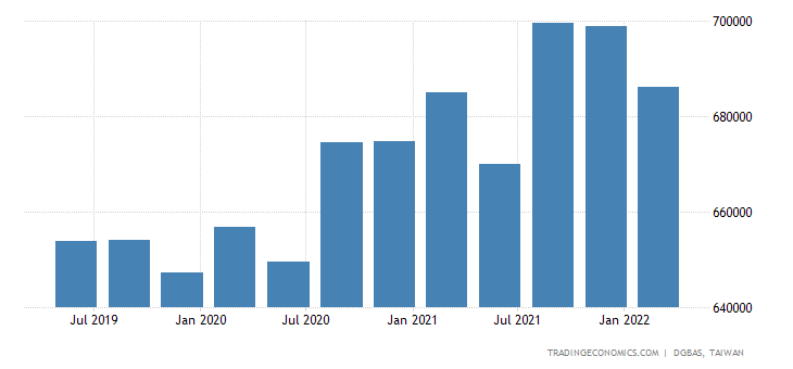 Taiwan Government Spending