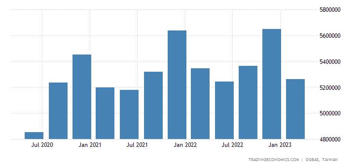 Taiwan Gross National Product