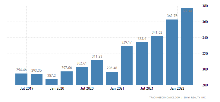 Taiwan House Price Index 2019 Data Chart Calendar