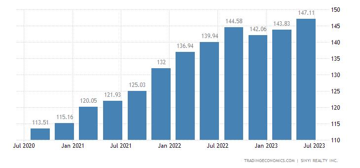 Taiwan House Price Index