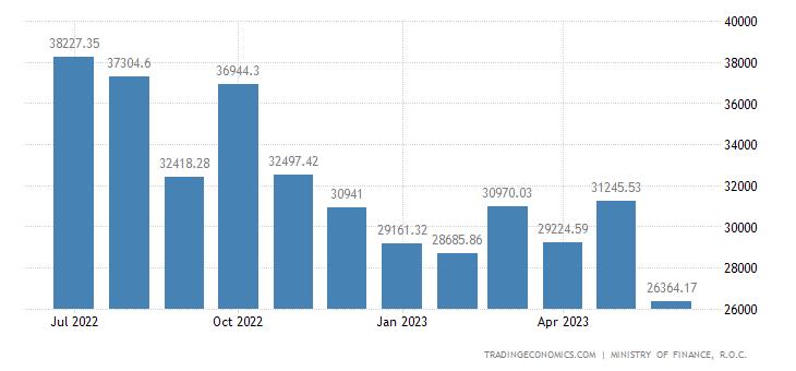 Taiwan Imports