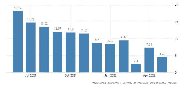Taiwan Industrial Production