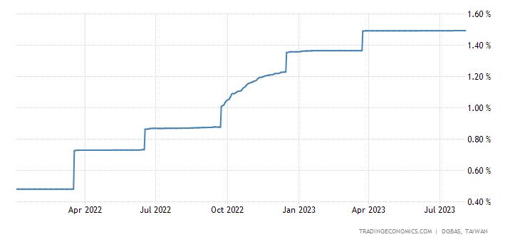 Taiwan Three Month Interbank Rate