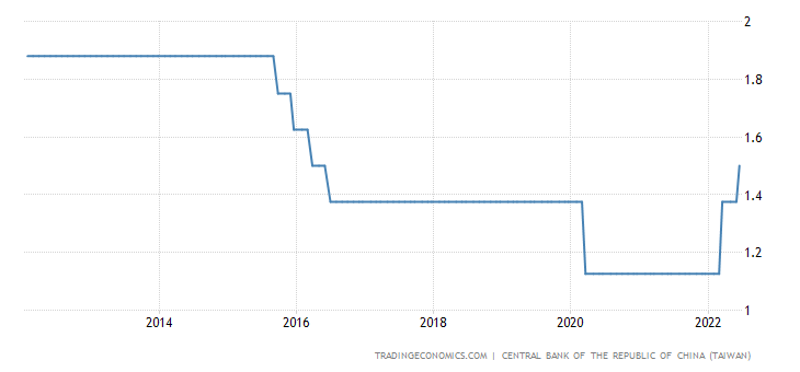 Taiwan Interest Rate