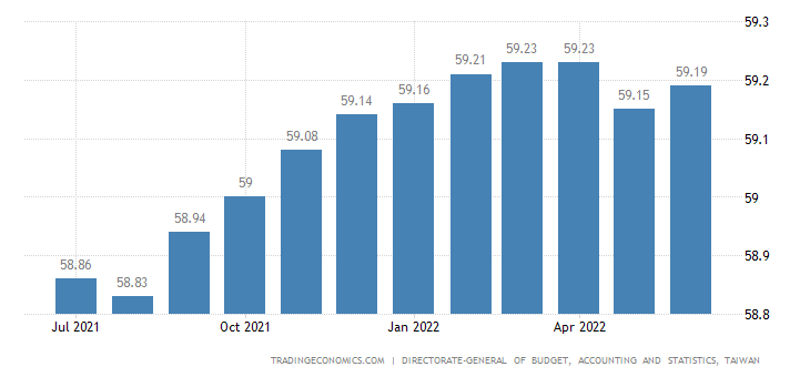 Taiwan Labor Force Participation Rate