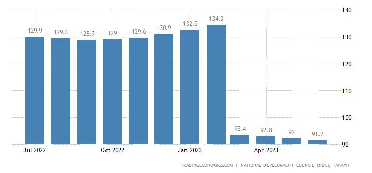 Taiwan Leading Economic Index