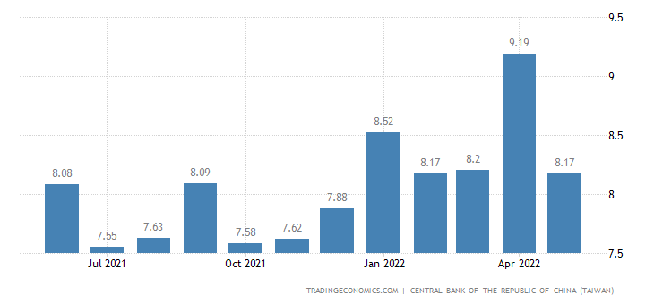 Taiwan Loan Growth