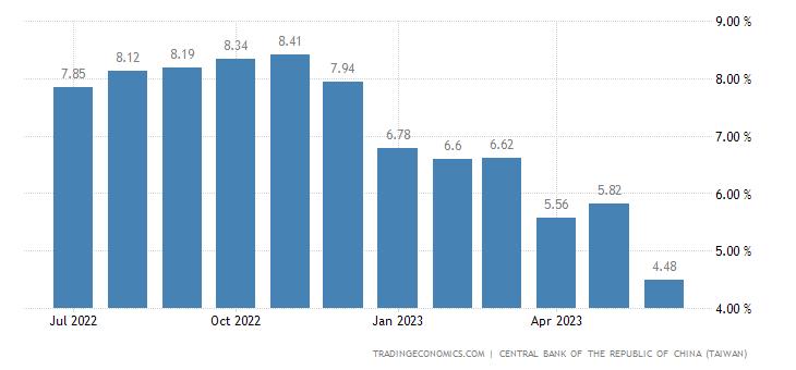 Taiwan Loan Growth