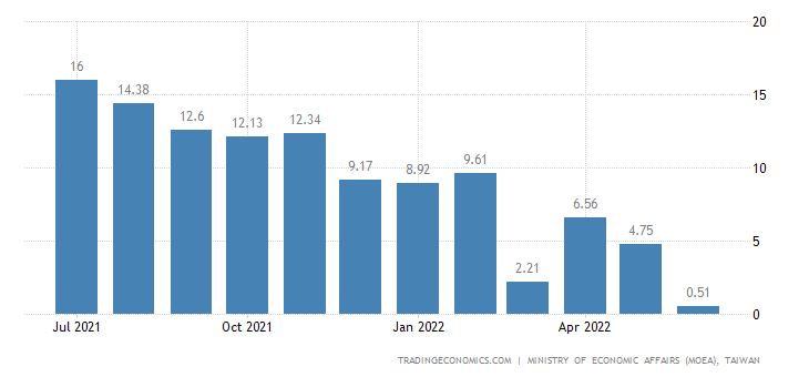 Taiwan Manufacturing Production