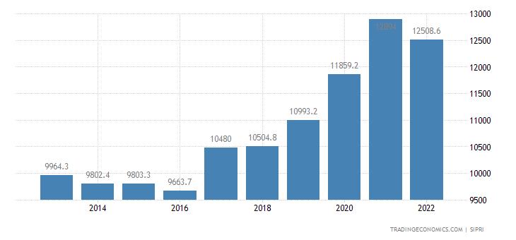 Taiwan Military Expenditure