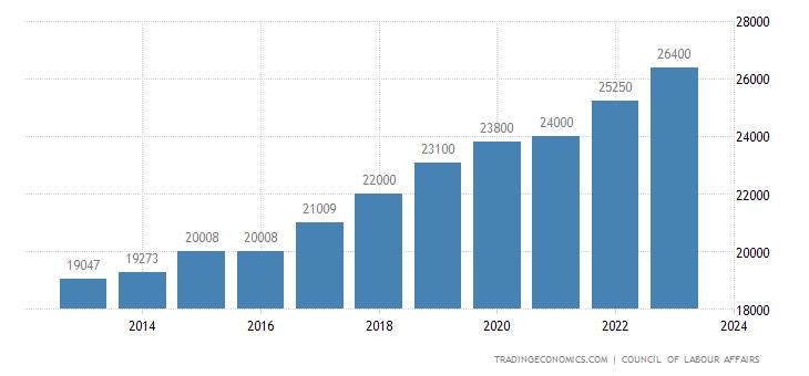 Taiwan Minimum Monthly Wage